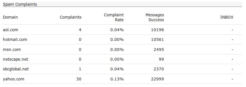 engine-spam-complaints.png