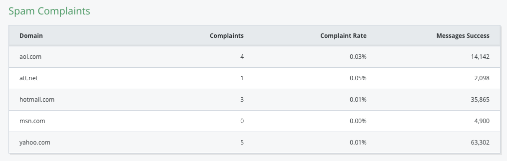 domains-with-most-spam-complaints.png