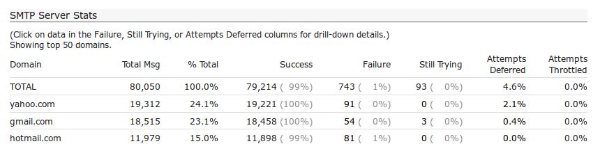 engine-smtp-server-stats.png